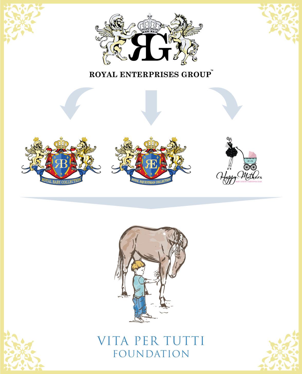 Royal Enterprises Group